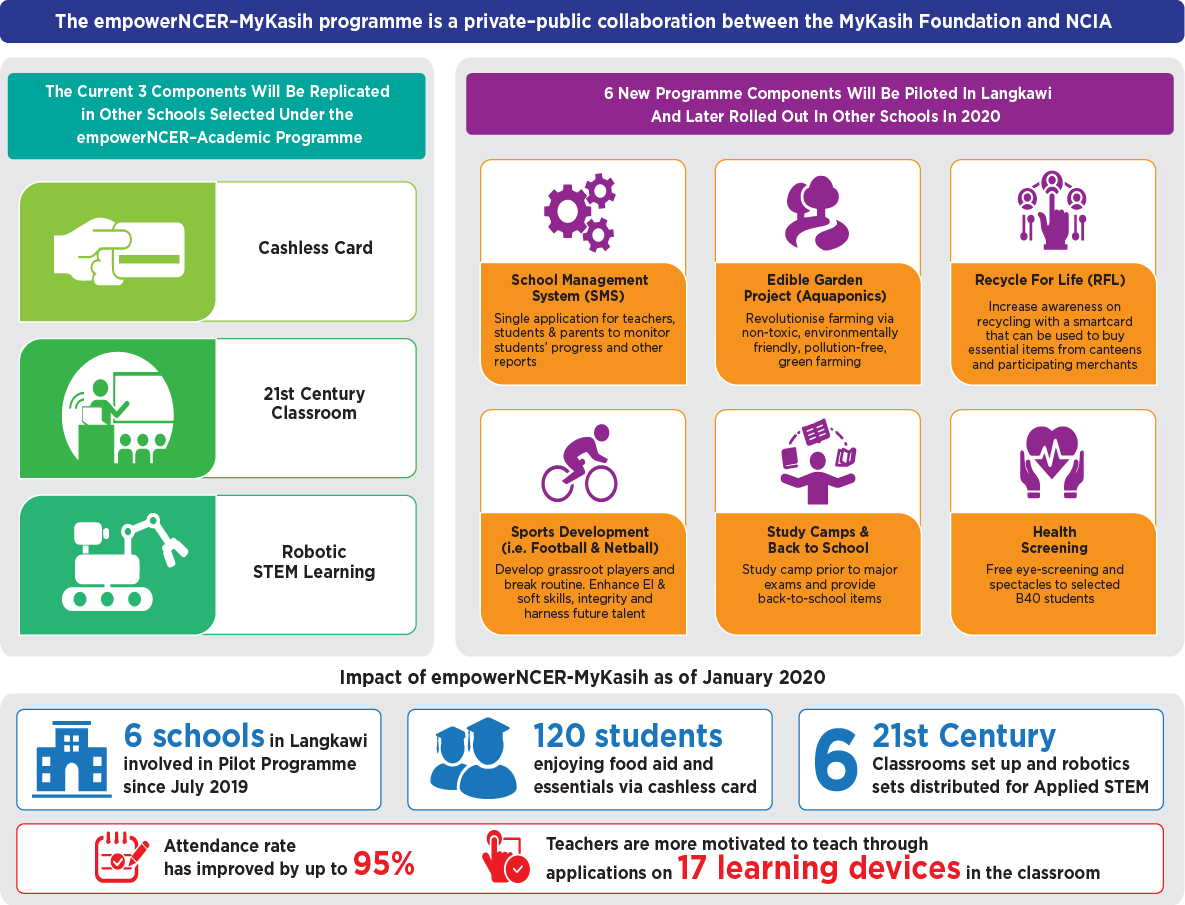 An infographic showing the overview of empowerNCER-MyKasih programme which is a private-public collaboration.