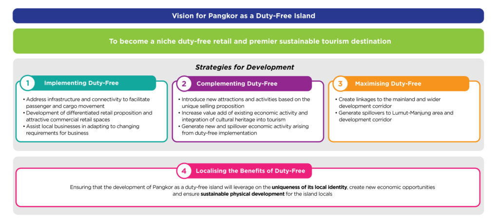 An infographic on the strategies for development to turn Pulau Pangkor into a Duty-Free Island.